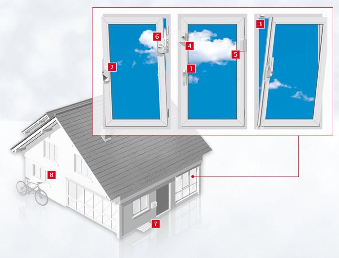 Punkte der Absicherung an einem Fenster nachrüstbar vom Schlüsseldienst Köln