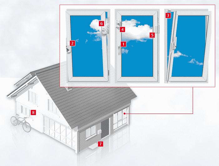 Übersicht empfehlenswerter Fenstersicherungen.